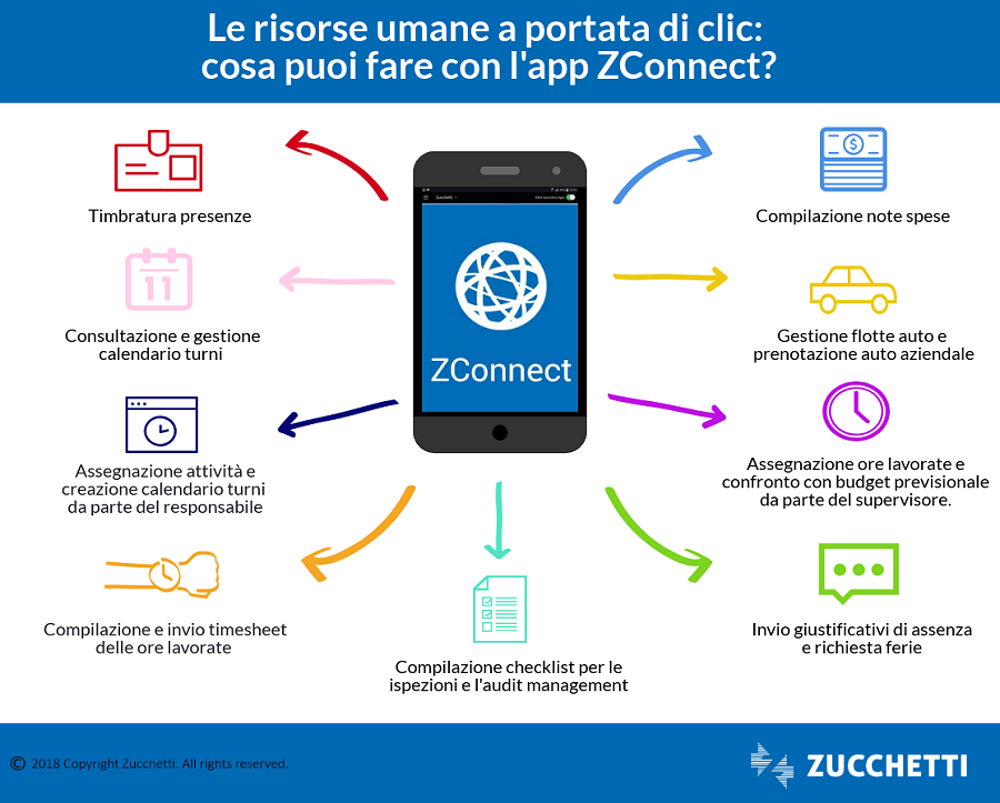zconnect